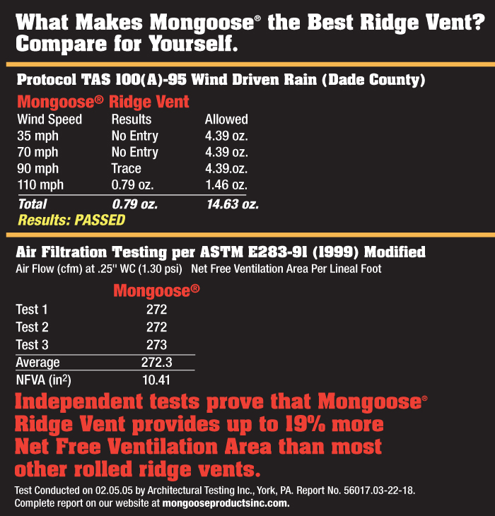 Rolled Roof Installation Mongoose Ridge Vent | Benefits